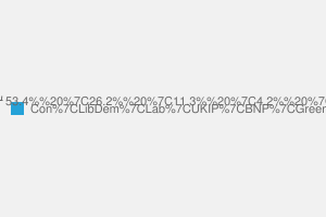 2010 General Election result in Reigate